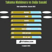 Takuma Nishimura vs Daiju Sasaki h2h player stats