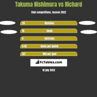Takuma Nishimura vs Richard h2h player stats