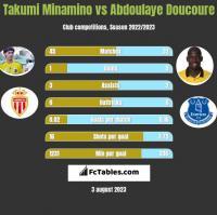 Takumi Minamino vs Abdoulaye Doucoure h2h player stats
