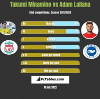 Takumi Minamino vs Adam Lallana h2h player stats