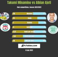 Takumi Minamino vs Albian Ajeti h2h player stats