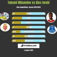 Takumi Minamino vs Alex Iwobi h2h player stats
