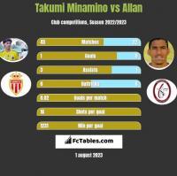 Takumi Minamino vs Allan h2h player stats