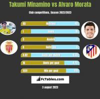 Takumi Minamino vs Alvaro Morata h2h player stats