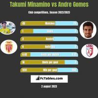 Takumi Minamino vs Andre Gomes h2h player stats
