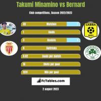 Takumi Minamino vs Bernard h2h player stats