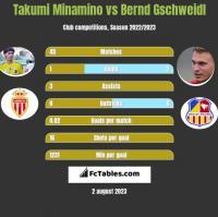 Takumi Minamino vs Bernd Gschweidl h2h player stats