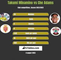 Takumi Minamino vs Che Adams h2h player stats