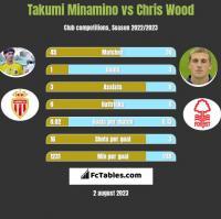 Takumi Minamino vs Chris Wood h2h player stats