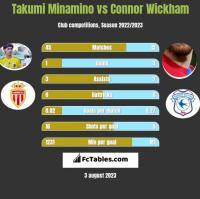 Takumi Minamino vs Connor Wickham h2h player stats