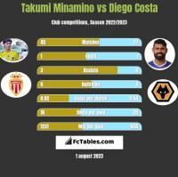 Takumi Minamino vs Diego Costa h2h player stats