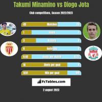 Takumi Minamino vs Diogo Jota h2h player stats