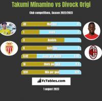 Takumi Minamino vs Divock Origi h2h player stats