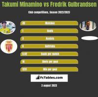 Takumi Minamino vs Fredrik Gulbrandsen h2h player stats