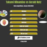Takumi Minamino vs Gerald Nutz h2h player stats