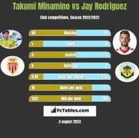 Takumi Minamino vs Jay Rodriguez h2h player stats