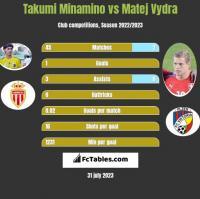 Takumi Minamino vs Matej Vydra h2h player stats