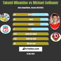 Takumi Minamino vs Michael Sollbauer h2h player stats