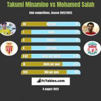 Takumi Minamino vs Mohamed Salah h2h player stats