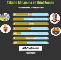 Takumi Minamino vs Oriol Romeu h2h player stats