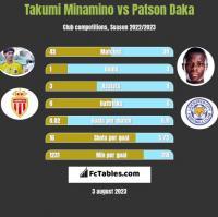 Takumi Minamino vs Patson Daka h2h player stats