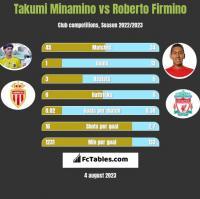 Takumi Minamino vs Roberto Firmino h2h player stats