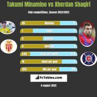 Takumi Minamino vs Xherdan Shaqiri h2h player stats