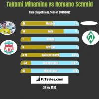 Takumi Minamino vs Romano Schmid h2h player stats