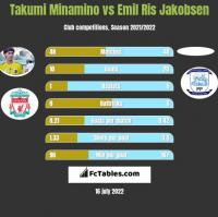 Takumi Minamino vs Emil Ris Jakobsen h2h player stats