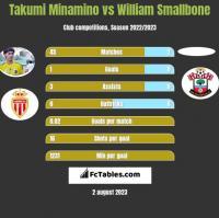 Takumi Minamino vs William Smallbone h2h player stats