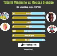 Takumi Minamino vs Moussa Djenepo h2h player stats