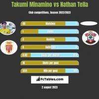 Takumi Minamino vs Nathan Tella h2h player stats