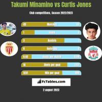 Takumi Minamino vs Curtis Jones h2h player stats