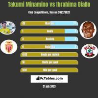 Takumi Minamino vs Ibrahima Diallo h2h player stats