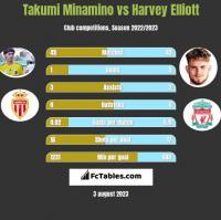 Takumi Minamino vs Harvey Elliott h2h player stats