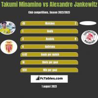 Takumi Minamino vs Alexandre Jankewitz h2h player stats