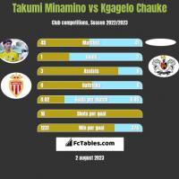 Takumi Minamino vs Kgagelo Chauke h2h player stats