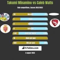 Takumi Minamino vs Caleb Watts h2h player stats