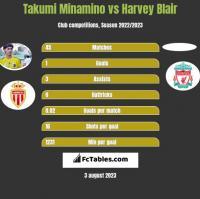 Takumi Minamino vs Harvey Blair h2h player stats
