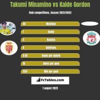 Takumi Minamino vs Kaide Gordon h2h player stats