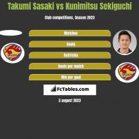 Takumi Sasaki vs Kunimitsu Sekiguchi h2h player stats