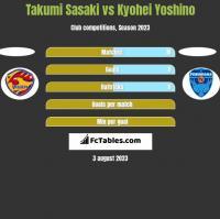 Takumi Sasaki vs Kyohei Yoshino h2h player stats