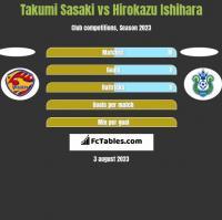 Takumi Sasaki vs Hirokazu Ishihara h2h player stats