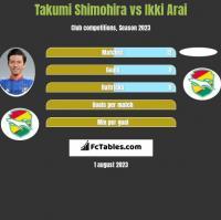 Takumi Shimohira vs Ikki Arai h2h player stats