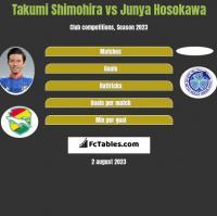Takumi Shimohira vs Junya Hosokawa h2h player stats