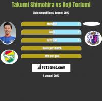 Takumi Shimohira vs Koji Toriumi h2h player stats