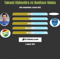 Takumi Shimohira vs Boniface Uduka h2h player stats