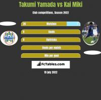 Takumi Yamada vs Kai Miki h2h player stats