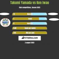 Takumi Yamada vs Ken Iwao h2h player stats