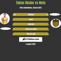 Takuo Okubo vs Neto h2h player stats